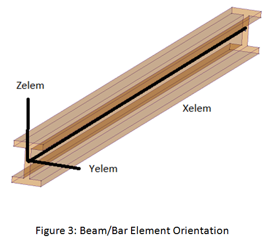 Beam And Bar Elements 3