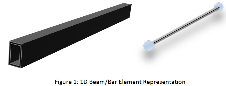 Beam And Bar Element Theory