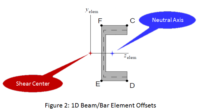 Beam And Bar Elements 2