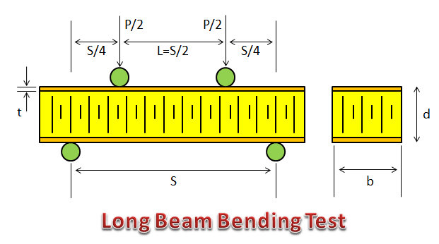 Long Beam Bending