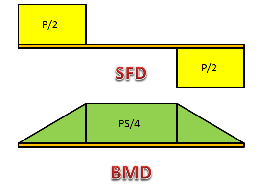 Long_Beam_SFD_BMD