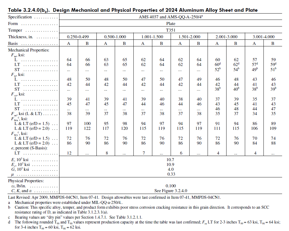 Figure 2: Generic MMPDS Mechanical Properties Table, 2024 Plate