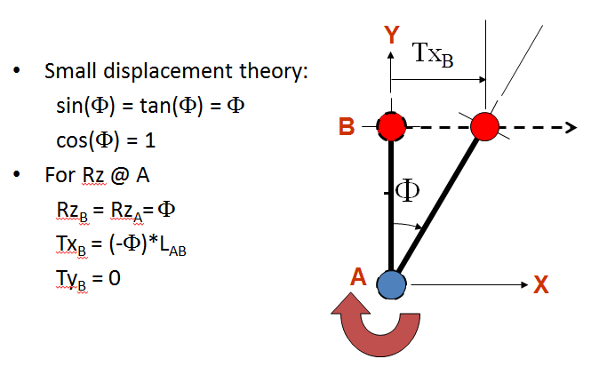 Small Displacement Theory