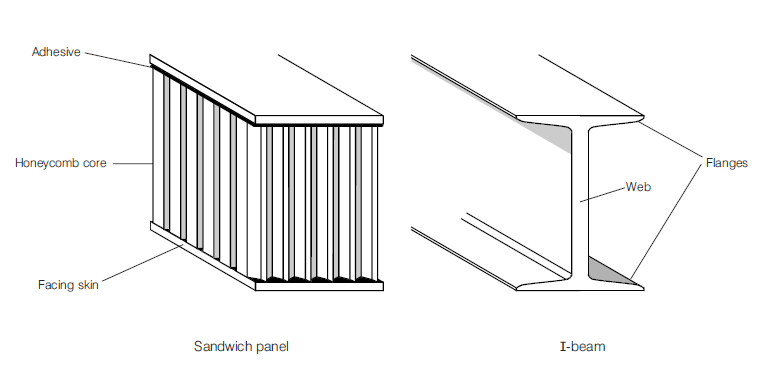 Solid Metal Versus Sandwich Panels