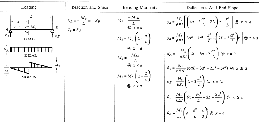 Shear Force And Bending Moment Diagram Calculator Pdf Wiring