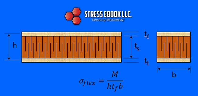 Sandwich Panel Flexure Stress Equation Derivation