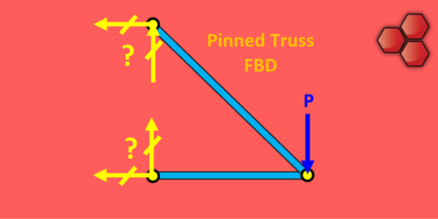 Freebody Diagram (FBD)