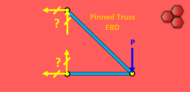 Pinned Truss Freebody Diagram (FBD)