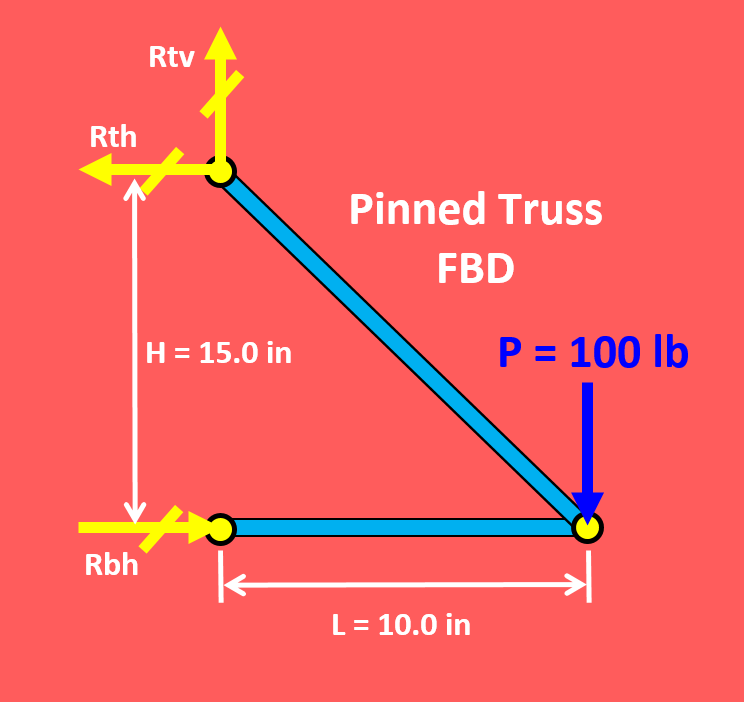 Pinned Truss Freebody Diagram FBD