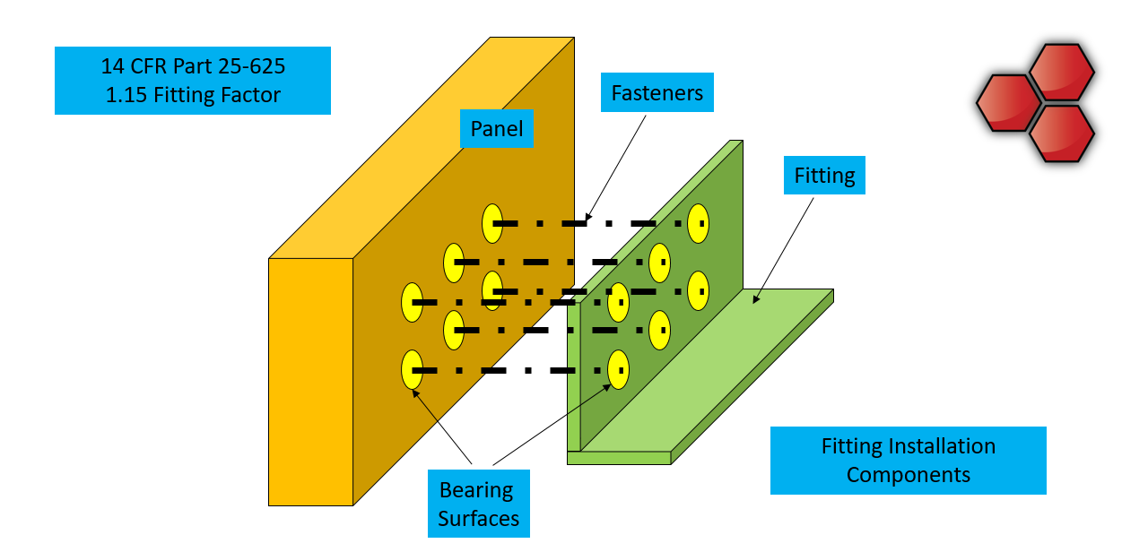 Fitting Factor - Fitting Installation Components