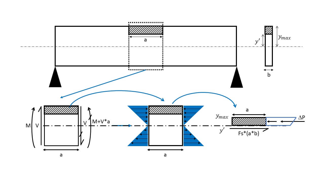 Shear Flow Beam Segment