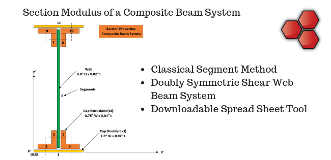 Section Modulus Composite Beam System