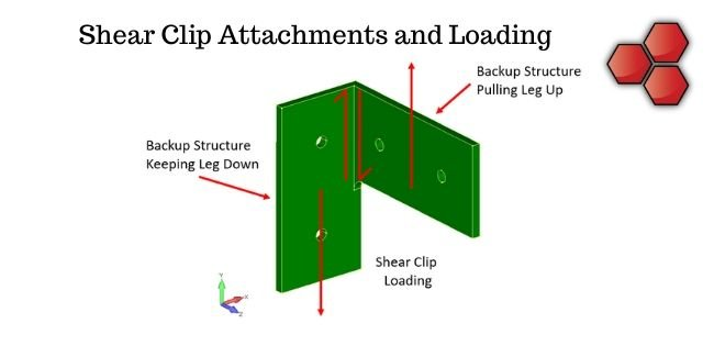 Shear Clip Attachments and Loading
