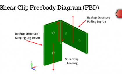 Shear Clip Freebody Diagram FBD