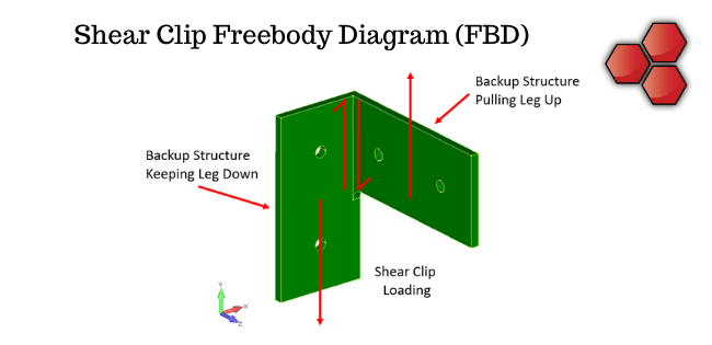 Shear Clip Freebody Diagram (FBD)