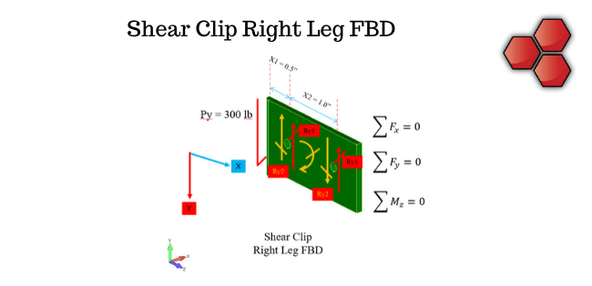 Shear Clip Right Leg Freebody Diagram (FBD)