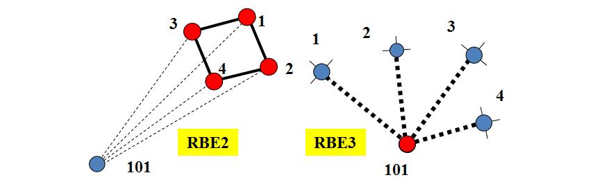 RBE2 Vs RBE3