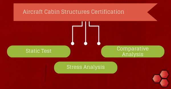 Aircraft Cabin Structures Certification
