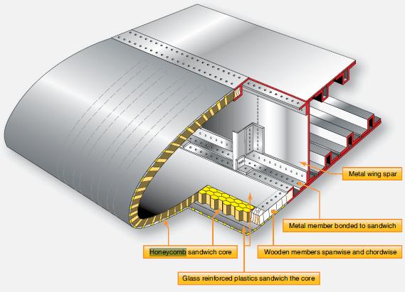 Wing Sandwich Panel Parts