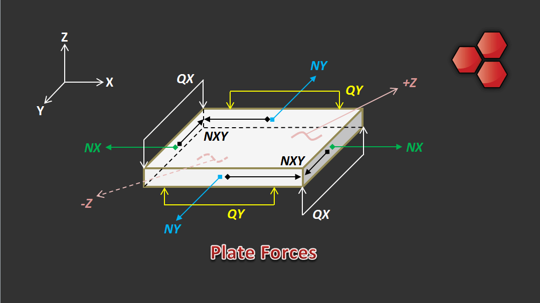 Plate Forces and Moments