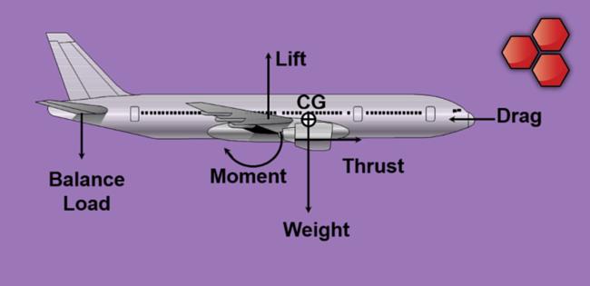 Aircraft Ultimate Loads