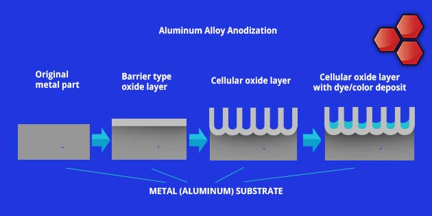 Protection-of-Structure-Aluminum-Alloy-Anodization