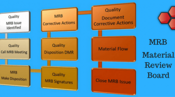 Material Review Board MRB