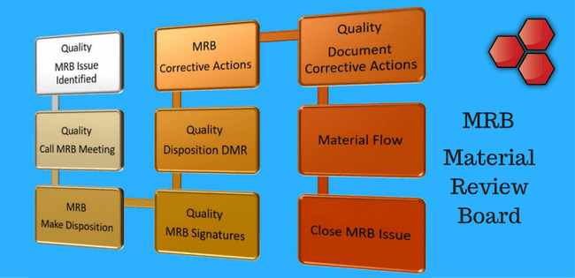 Material Review Board – MRB Stress Analysis
