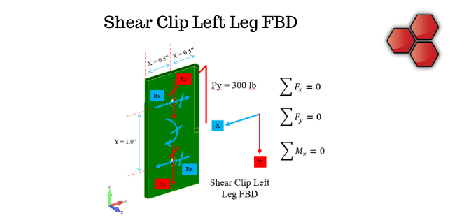 Shear Clip Left Leg Free Body Diagram