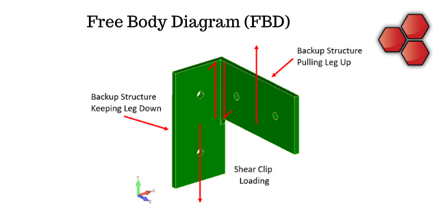 Free Body Diagram – Aerospace Applications